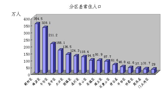 中国城镇人口_2010年城镇人口