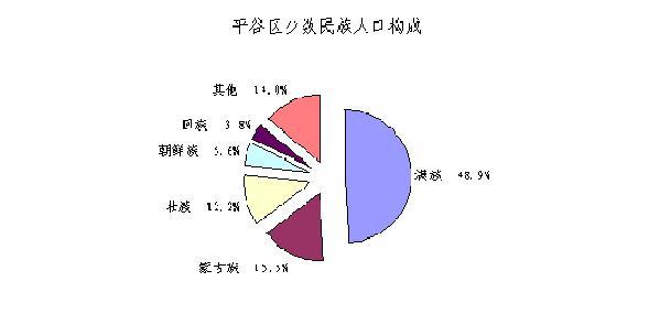 平谷区少数民族人口状况 平谷区第六次全国人口普查系列分析之五