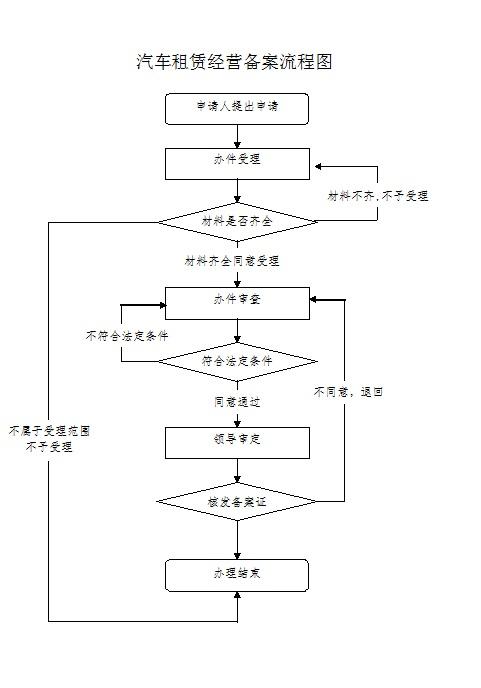 首页 网上服务      审批流程:见汽车租赁经营备案证核发